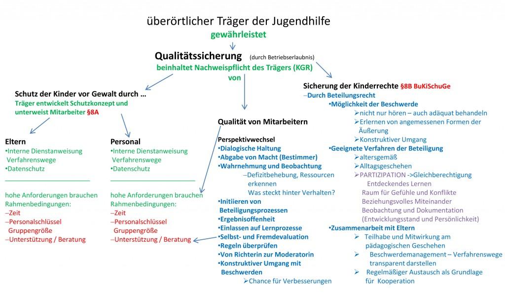 Schaubild gesetzl Grundlagen_bearbeitet